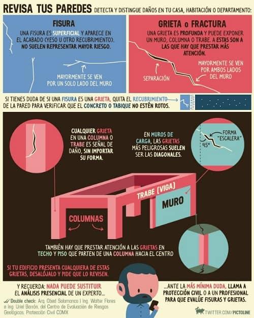 fisuras y gritas en las paredes #infografía