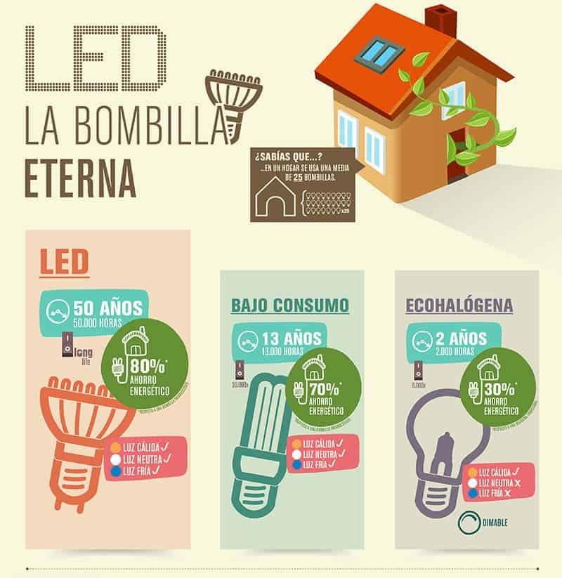 Led1 infografia}