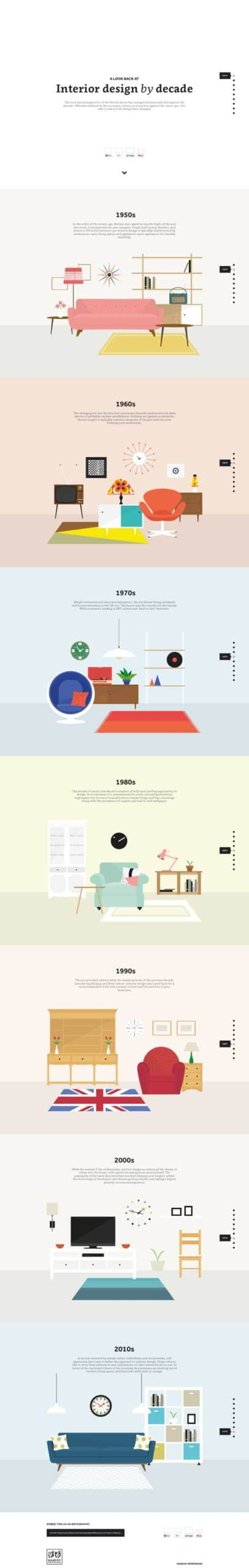 Conozca la historia del diseño de interiores #infografia
