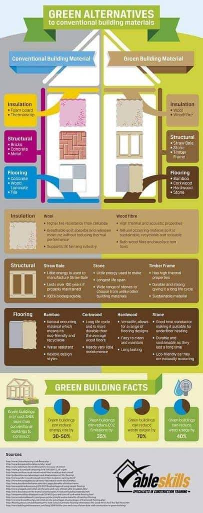 Materiales alternativos de construcción