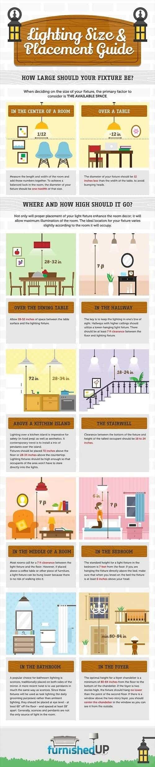 Reglas para decidir el tamaño y ubicación de las luces #infografía