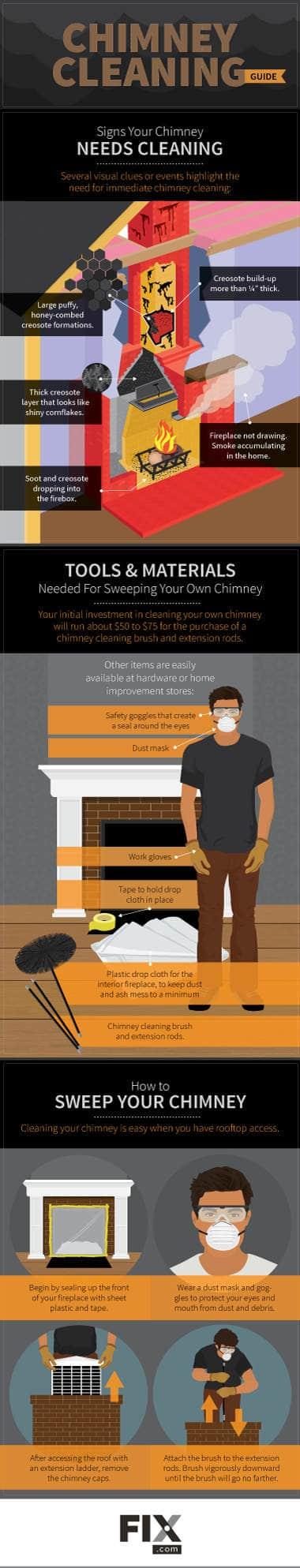 pasos para limpiar chimenea infografía