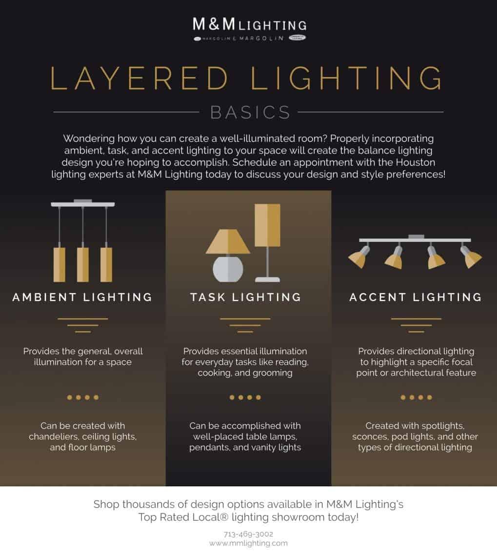 infografia tipos de luces